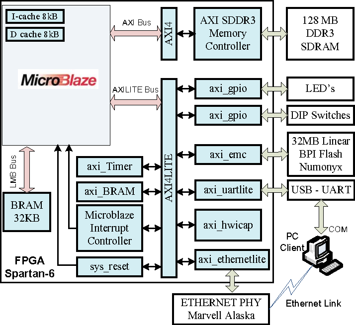 Figure 2 from Embedded web server for real-time remote control and