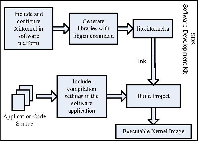 Figure 3 from Embedded web server for real-time remote control and