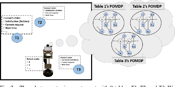 Figure 2 for Waiting Tables as a Robot Planning Problem