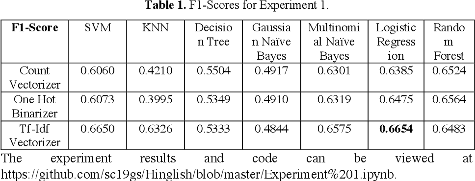 Figure 2 for Sentiment Analysis of Code-Mixed Social Media Text (Hinglish)