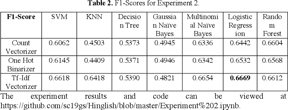 Figure 3 for Sentiment Analysis of Code-Mixed Social Media Text (Hinglish)