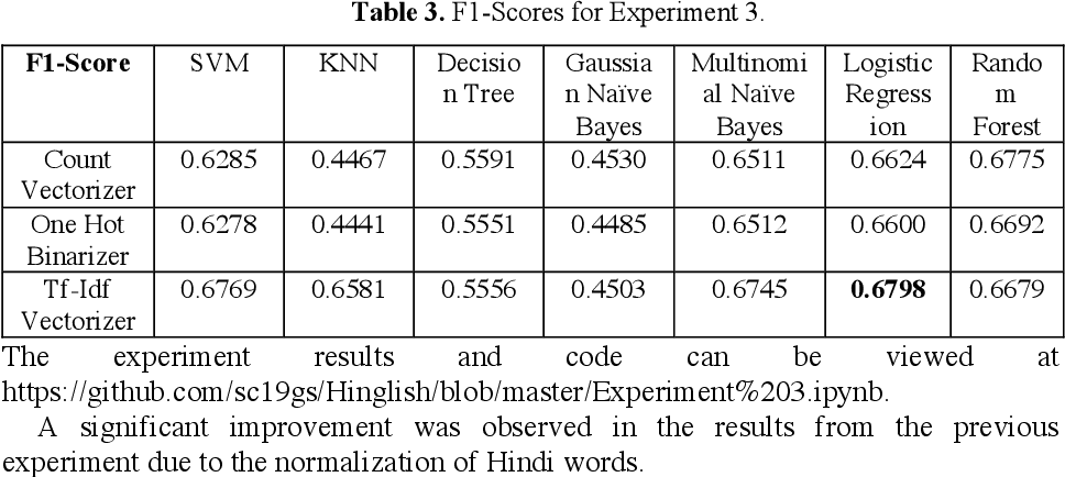 Figure 4 for Sentiment Analysis of Code-Mixed Social Media Text (Hinglish)