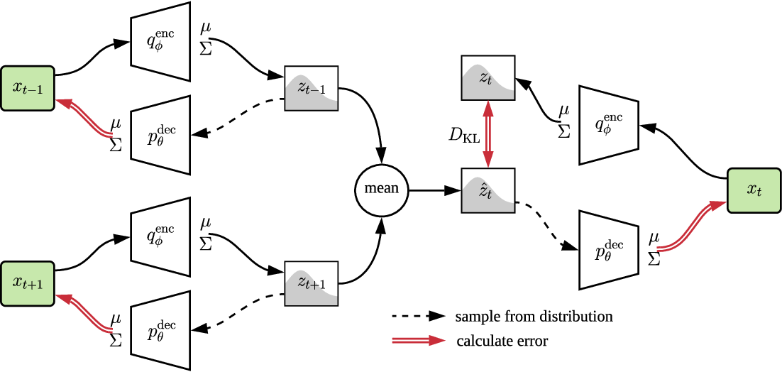 Figure 2 for Plan-Space State Embeddings for Improved Reinforcement Learning