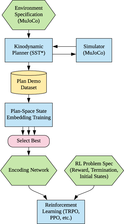 Figure 3 for Plan-Space State Embeddings for Improved Reinforcement Learning