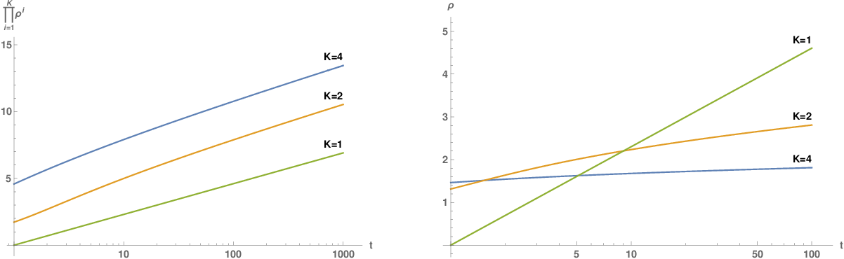 Figure 2 for Theory III: Dynamics and Generalization in Deep Networks - a simple solution
