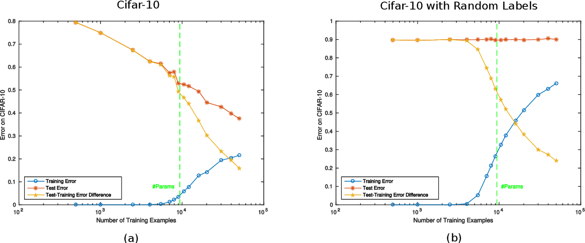 Figure 4 for Theory III: Dynamics and Generalization in Deep Networks - a simple solution