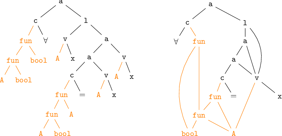 Figure 1 for Graph Representations for Higher-Order Logic and Theorem Proving