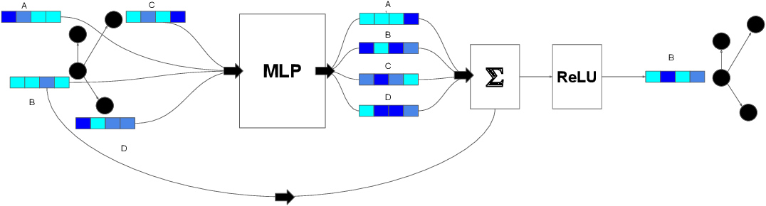 Figure 3 for Graph Representations for Higher-Order Logic and Theorem Proving