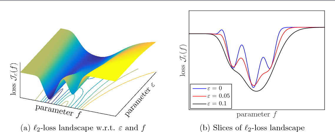 Figure 4 for Stochastic Training of Residual Networks: a Differential Equation Viewpoint