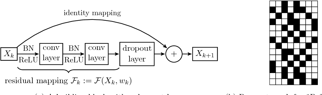 Figure 1 for Stochastic Training of Residual Networks: a Differential Equation Viewpoint