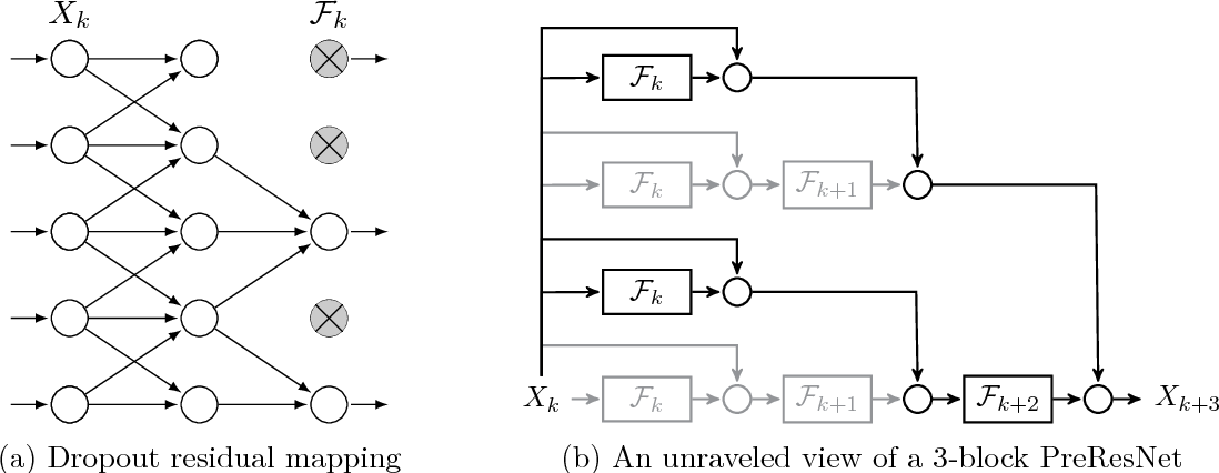 Figure 3 for Stochastic Training of Residual Networks: a Differential Equation Viewpoint