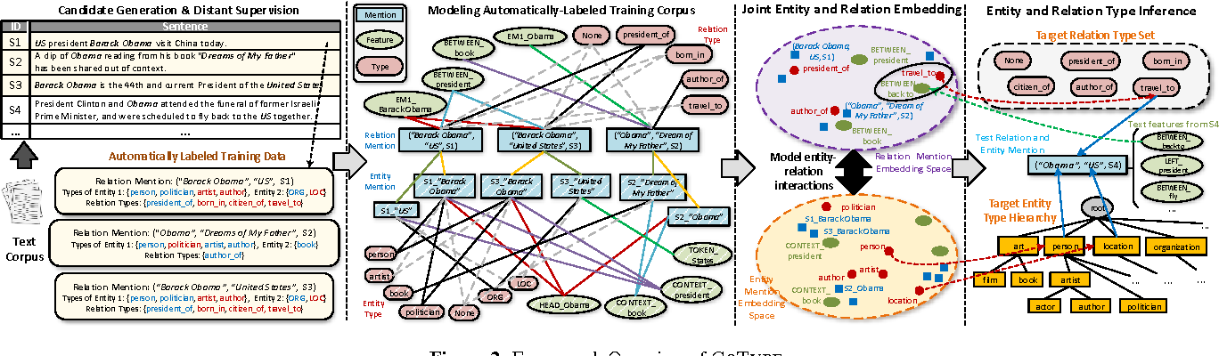 Figure 3 for CoType: Joint Extraction of Typed Entities and Relations with Knowledge Bases