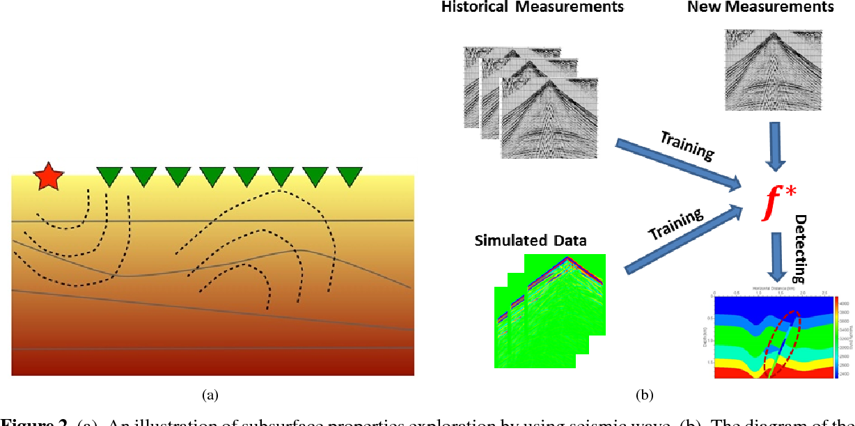Figure 2 for Efficient Data-Driven Geologic Feature Detection from Pre-stack Seismic Measurements using Randomized Machine-Learning Algorithm