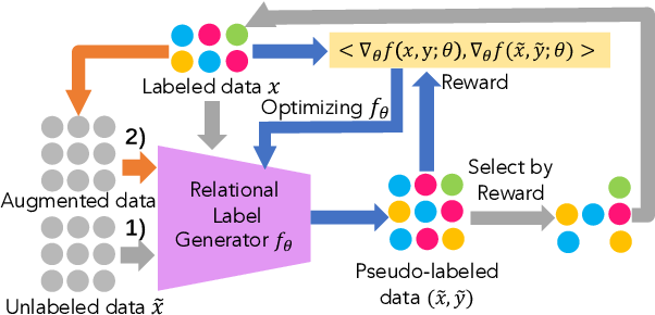 Figure 3 for Gradient Imitation Reinforcement Learning for Low Resource Relation Extraction