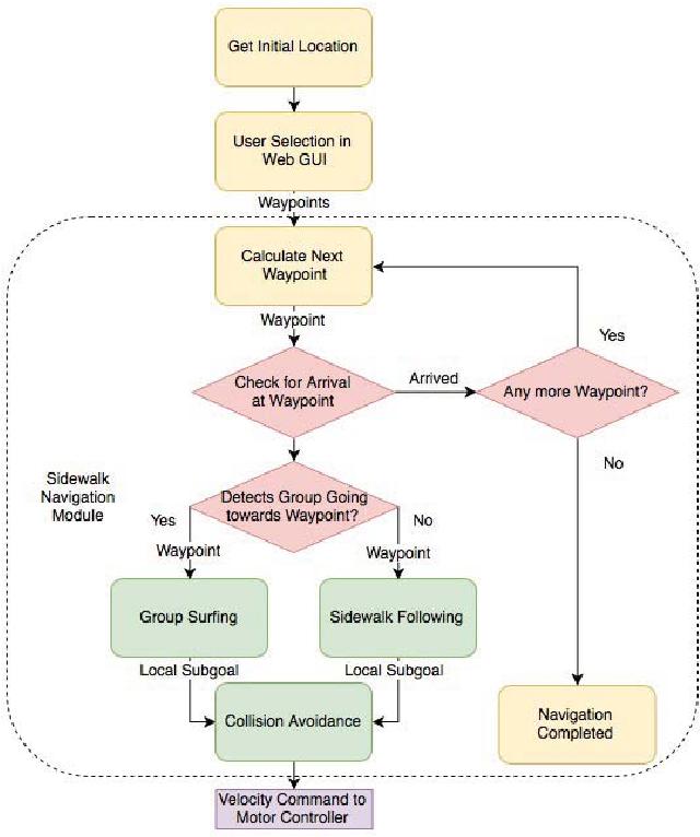 Figure 2 for Group Surfing: A Pedestrian-Based Approach to Sidewalk Robot Navigation