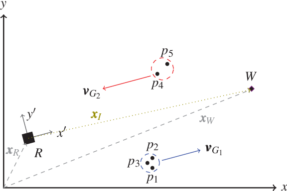 Figure 3 for Group Surfing: A Pedestrian-Based Approach to Sidewalk Robot Navigation