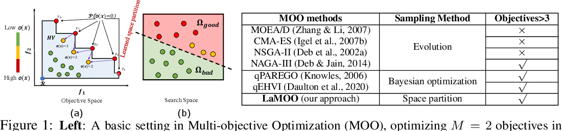 Figure 1 for Multi-objective Optimization by Learning Space Partitions