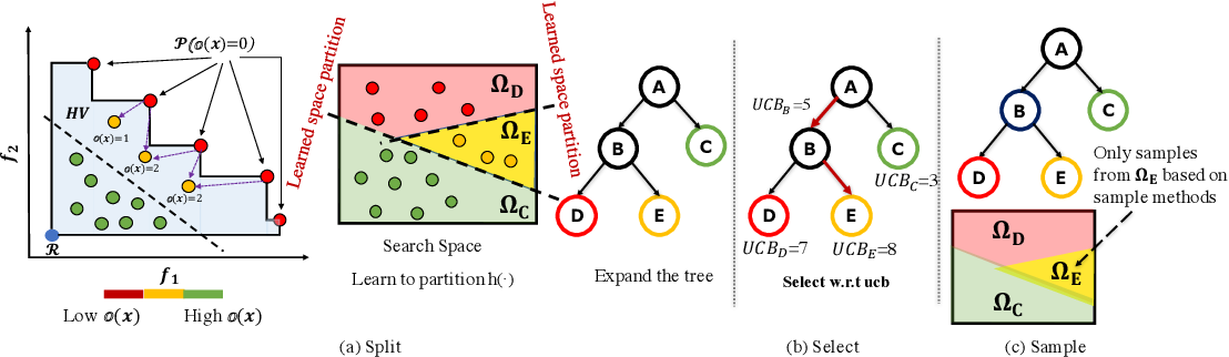 Figure 3 for Multi-objective Optimization by Learning Space Partitions