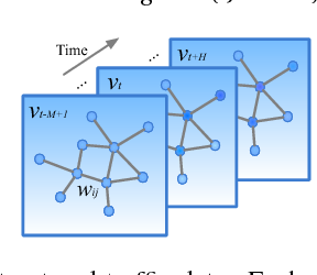 Figure 1 for Spatio-Temporal Graph Convolutional Networks: A Deep Learning Framework for Traffic Forecasting