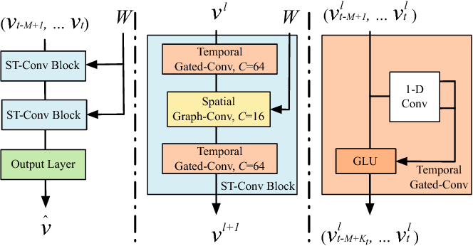 Figure 3 for Spatio-Temporal Graph Convolutional Networks: A Deep Learning Framework for Traffic Forecasting
