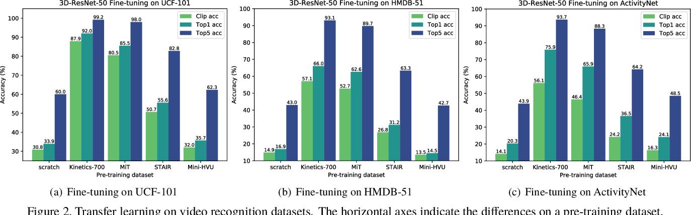 Figure 3 for Would Mega-scale Datasets Further Enhance Spatiotemporal 3D CNNs?