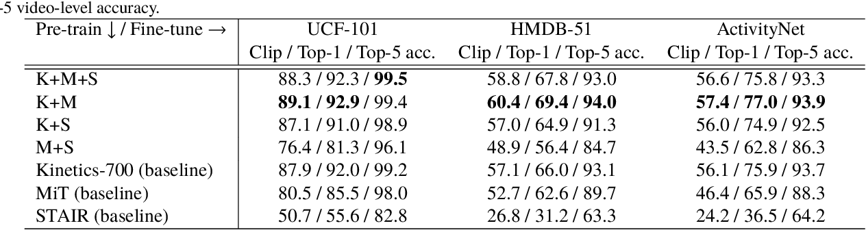 Figure 4 for Would Mega-scale Datasets Further Enhance Spatiotemporal 3D CNNs?