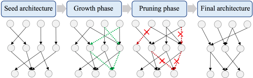 Figure 3 for Grow and Prune Compact, Fast, and Accurate LSTMs