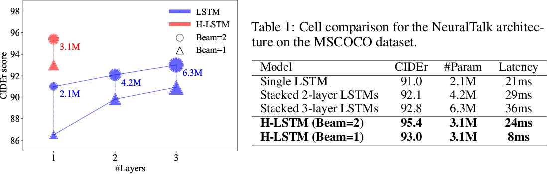 Figure 2 for Grow and Prune Compact, Fast, and Accurate LSTMs