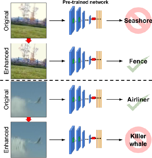 Figure 1 for Bridging the Gap Between Computational Photography and Visual Recognition