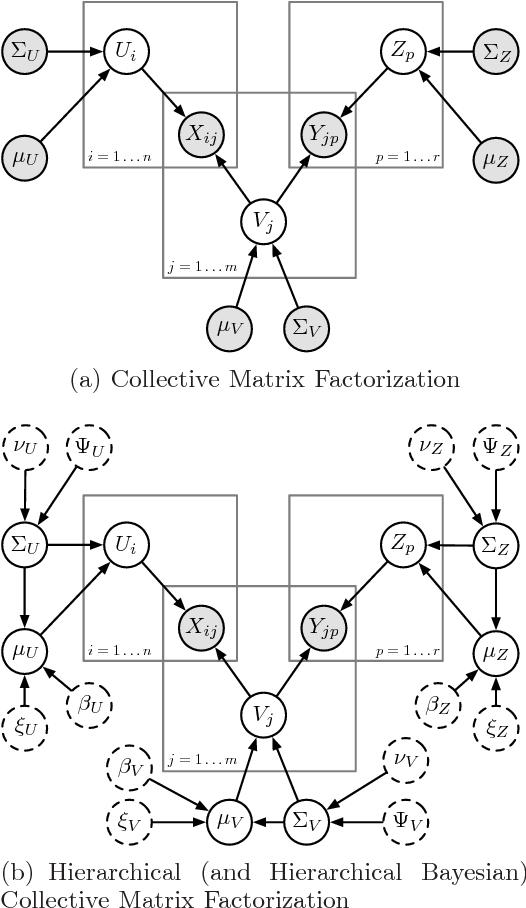 Figure 1 for A Bayesian Matrix Factorization Model for Relational Data