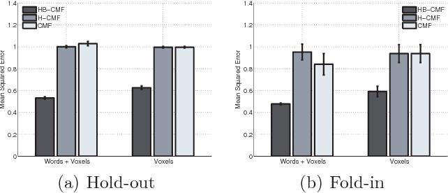 Figure 3 for A Bayesian Matrix Factorization Model for Relational Data