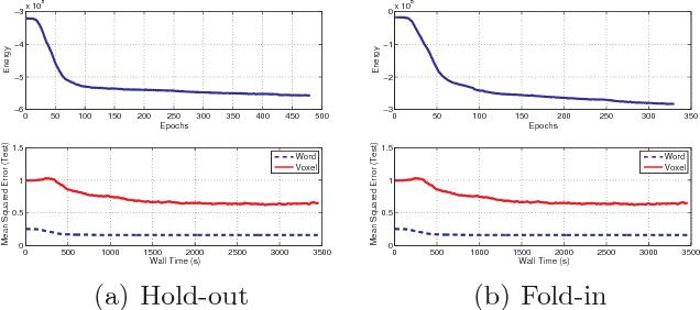 Figure 4 for A Bayesian Matrix Factorization Model for Relational Data
