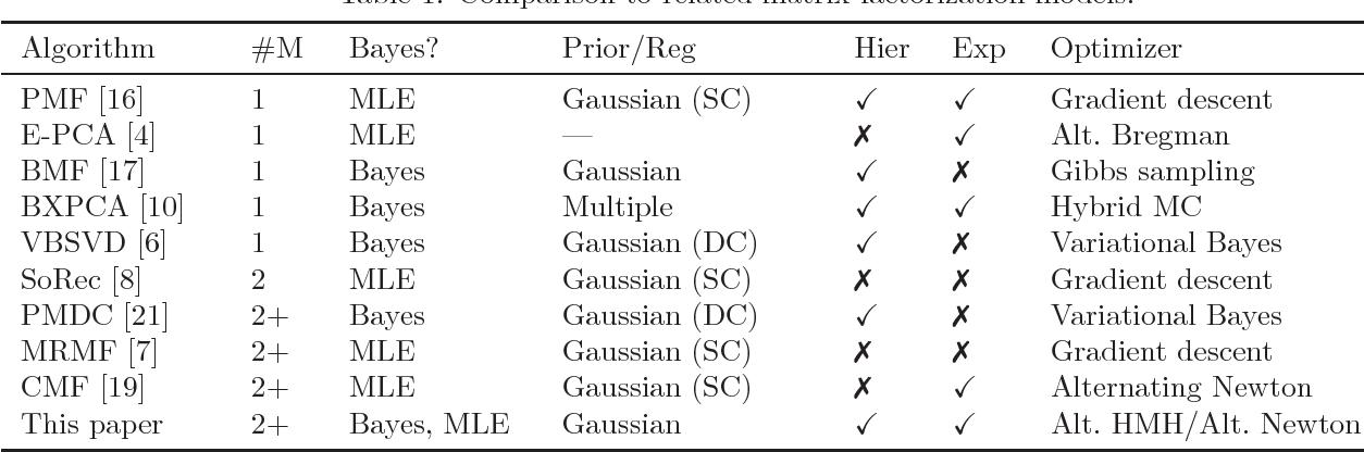 Figure 2 for A Bayesian Matrix Factorization Model for Relational Data