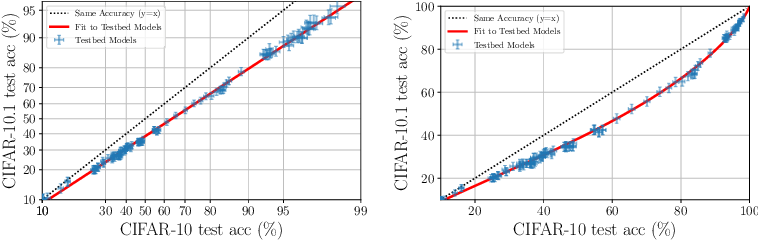 Figure 3 for The Evolution of Out-of-Distribution Robustness Throughout Fine-Tuning