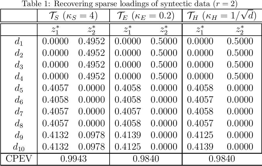 Figure 1 for A Fast deflation Method for Sparse Principal Component Analysis via Subspace Projections