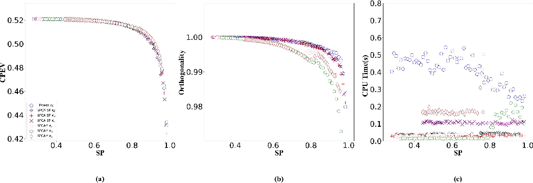 Figure 4 for A Fast deflation Method for Sparse Principal Component Analysis via Subspace Projections