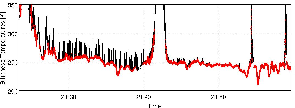 Figure 11 from Analysis of RFI Issue Using the CAROLS L-Band