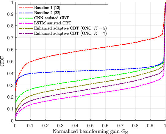 Figure 2 for Deep Learning Assisted Calibrated Beam Training for Millimeter-Wave Communication Systems