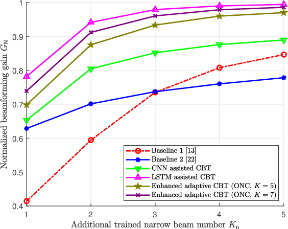 Figure 3 for Deep Learning Assisted Calibrated Beam Training for Millimeter-Wave Communication Systems