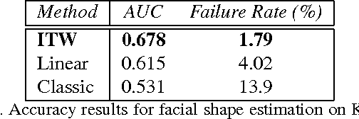 """Figure 2 for 3D Face Morphable Models """"In-the-Wild"""""""