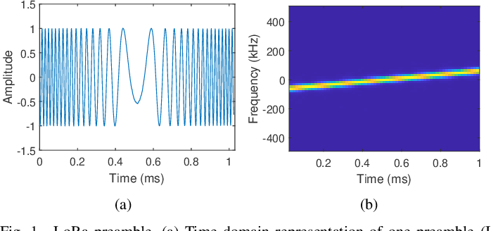 Figure 1 for Radio Frequency Fingerprint Identification for LoRa Using Spectrogram and CNN