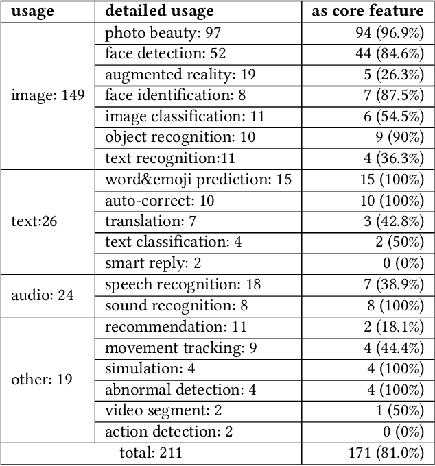 Figure 2 for When Mobile Apps Going Deep: An Empirical Study of Mobile Deep Learning