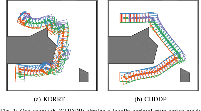 Figure 1 for Hybrid DDP in Clutter (CHDDP): Trajectory Optimization for Hybrid Dynamical System in Cluttered Environments