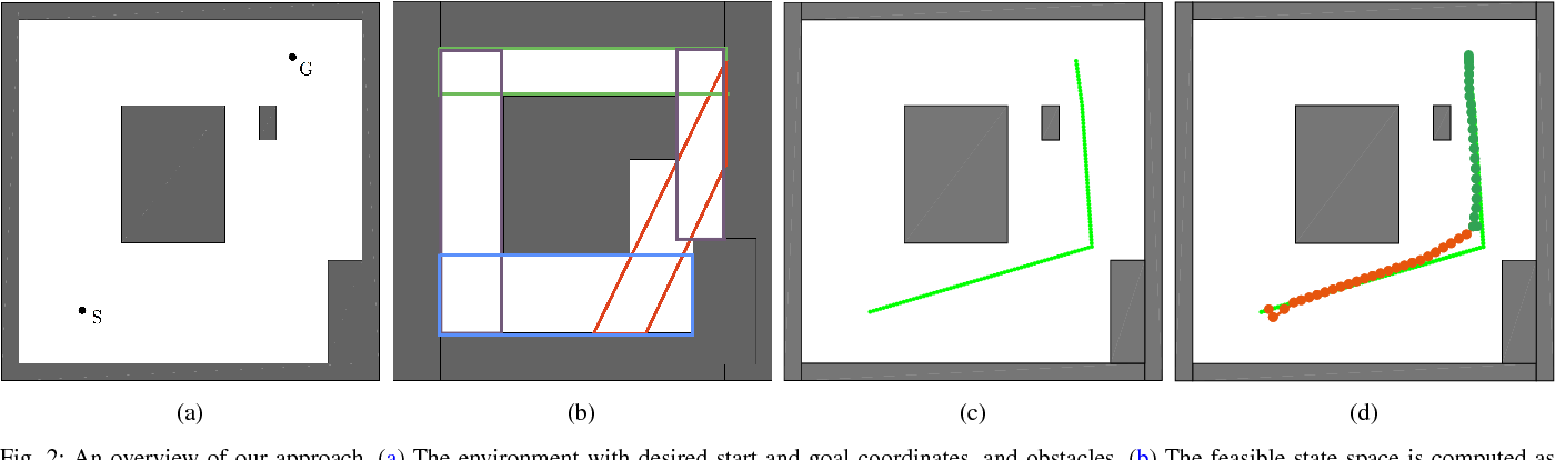 Figure 2 for Hybrid DDP in Clutter (CHDDP): Trajectory Optimization for Hybrid Dynamical System in Cluttered Environments