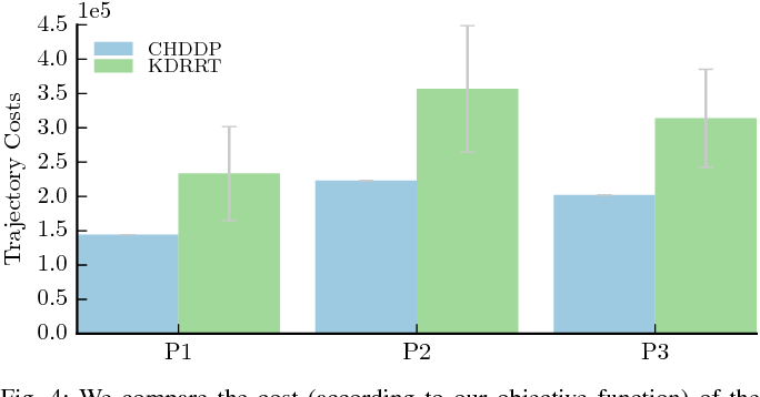 Figure 4 for Hybrid DDP in Clutter (CHDDP): Trajectory Optimization for Hybrid Dynamical System in Cluttered Environments