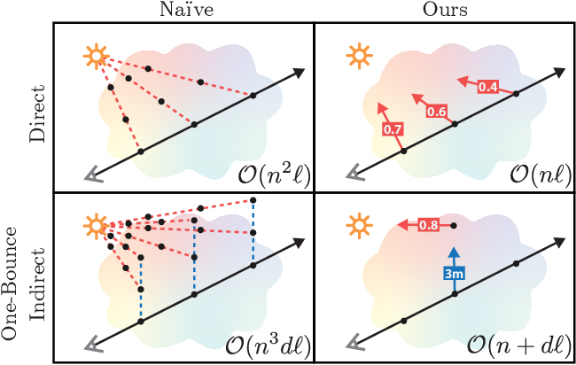 Figure 3 for NeRV: Neural Reflectance and Visibility Fields for Relighting and View Synthesis