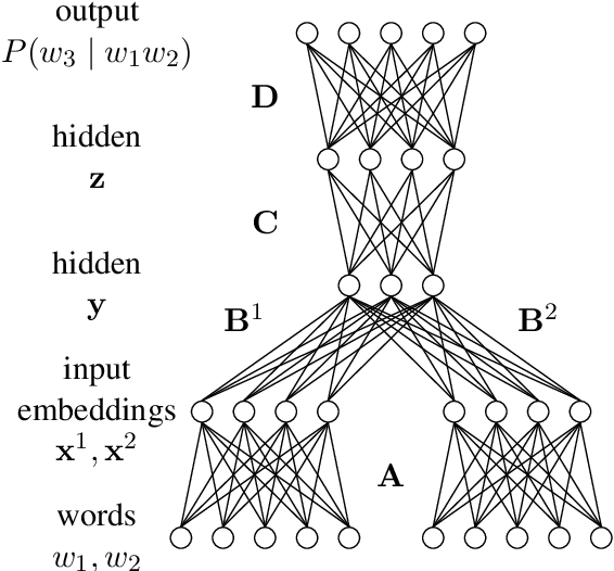 Figure 1 for Auto-Sizing Neural Networks: With Applications to n-gram Language Models