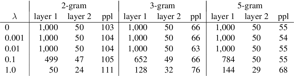 Figure 2 for Auto-Sizing Neural Networks: With Applications to n-gram Language Models