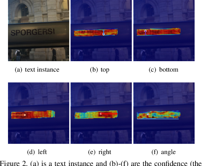 Figure 3 for Location-Aware Feature Selection Text Detection Network
