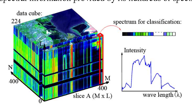 Figure 1 for Spectral-Spatial Classification of Hyperspectral Image Using Autoencoders